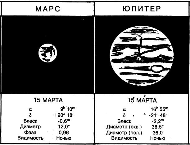 Видимость Марса и Юпитера