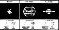 Видимость Марса, Юпитера, Сатурна