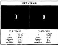 Видимость Меркурия