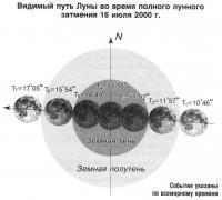 Видимый путь Луны во время лунного затмения