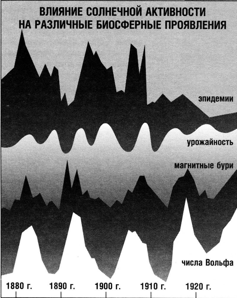 Влияние солнечной активности на различные биосферные проявления