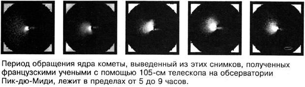 Вращение ядра
