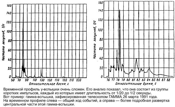 Временной профиль гамма-вспышки