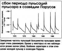 Замедление частоты пульсаций большинства пульсаров