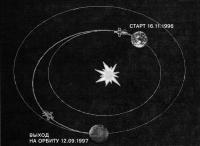 Запуск Марса-96