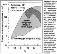 Зависимость частоты регистрации гравитационно-волновых всплесков