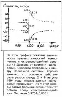Зависимость лучевых скоростей